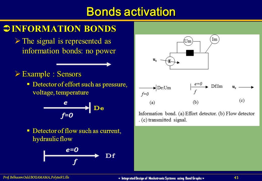 Bonds activation INFORMATION BONDS