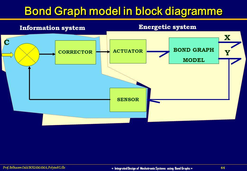 Bond Graph model in block diagramme