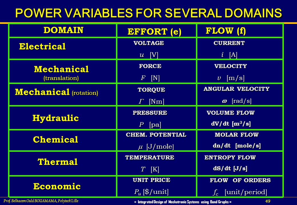 POWER VARIABLES FOR SEVERAL DOMAINS