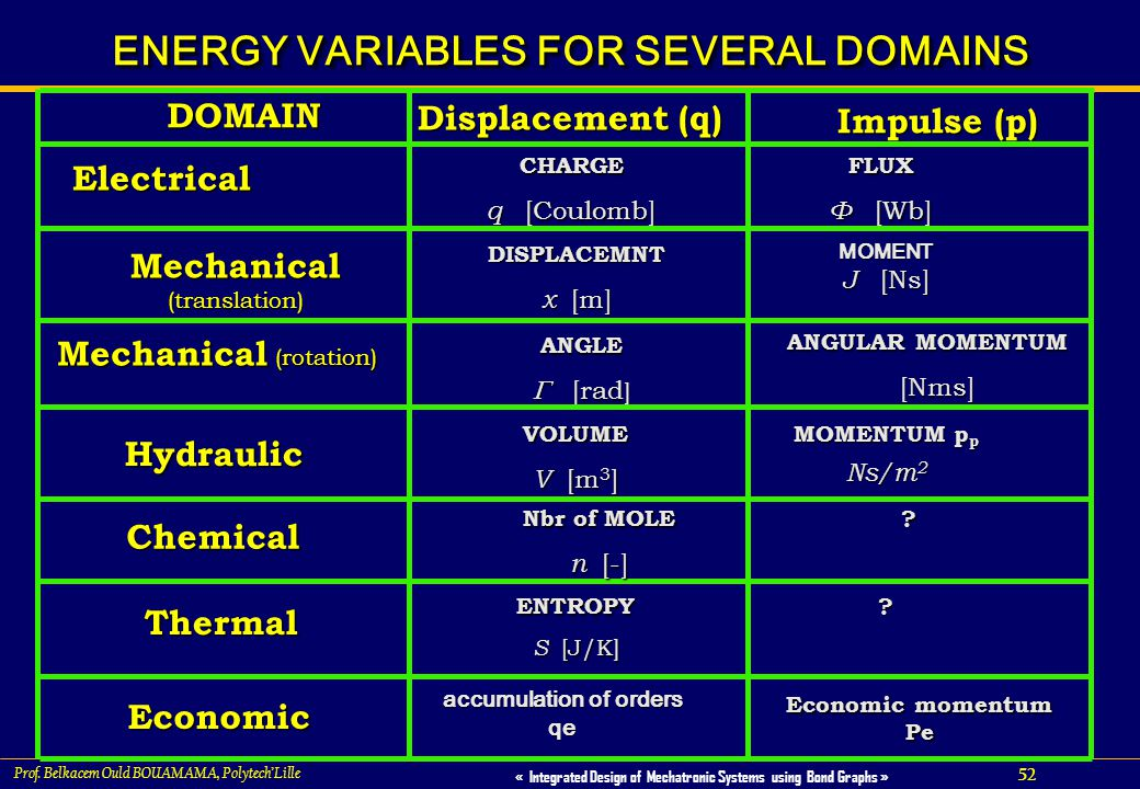 ENERGY VARIABLES FOR SEVERAL DOMAINS