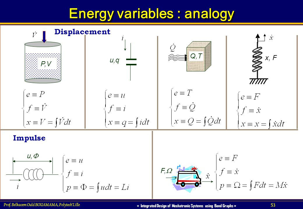 Energy variables : analogy