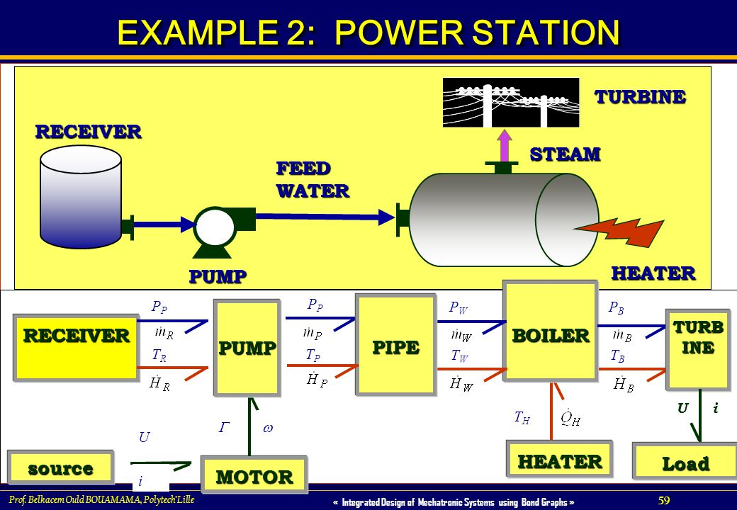 EXAMPLE 2: POWER STATION