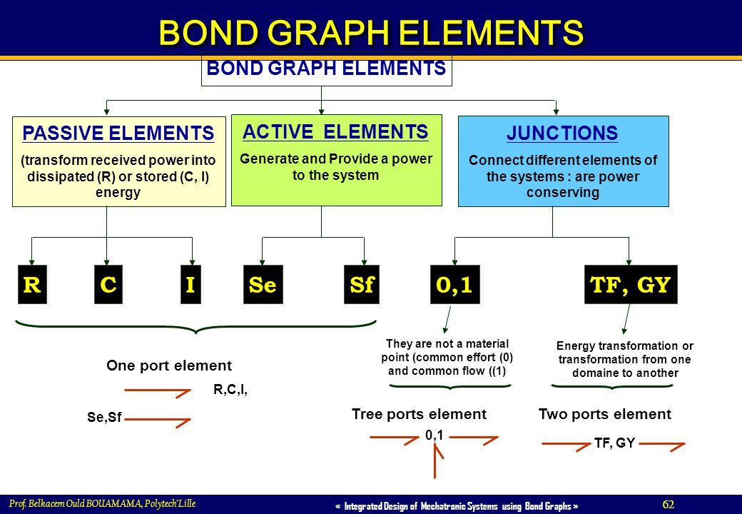 BOND GRAPH ELEMENTS R C I TF, GY 0,1 Sf Se BOND GRAPH ELEMENTS