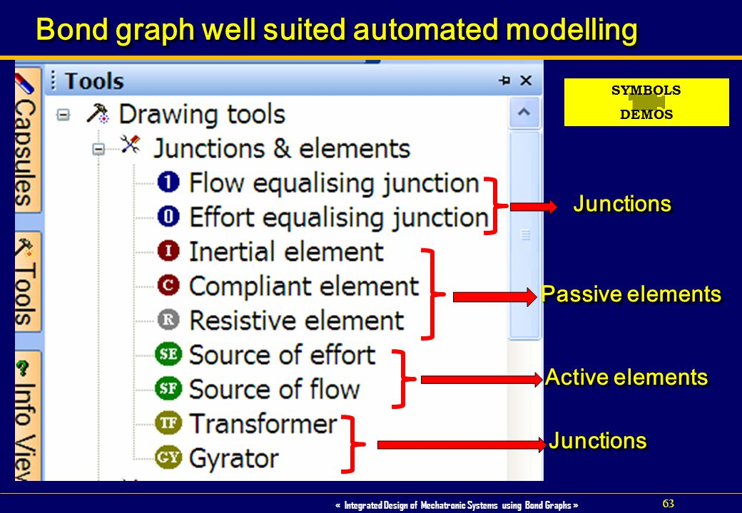 Bond graph well suited automated modelling