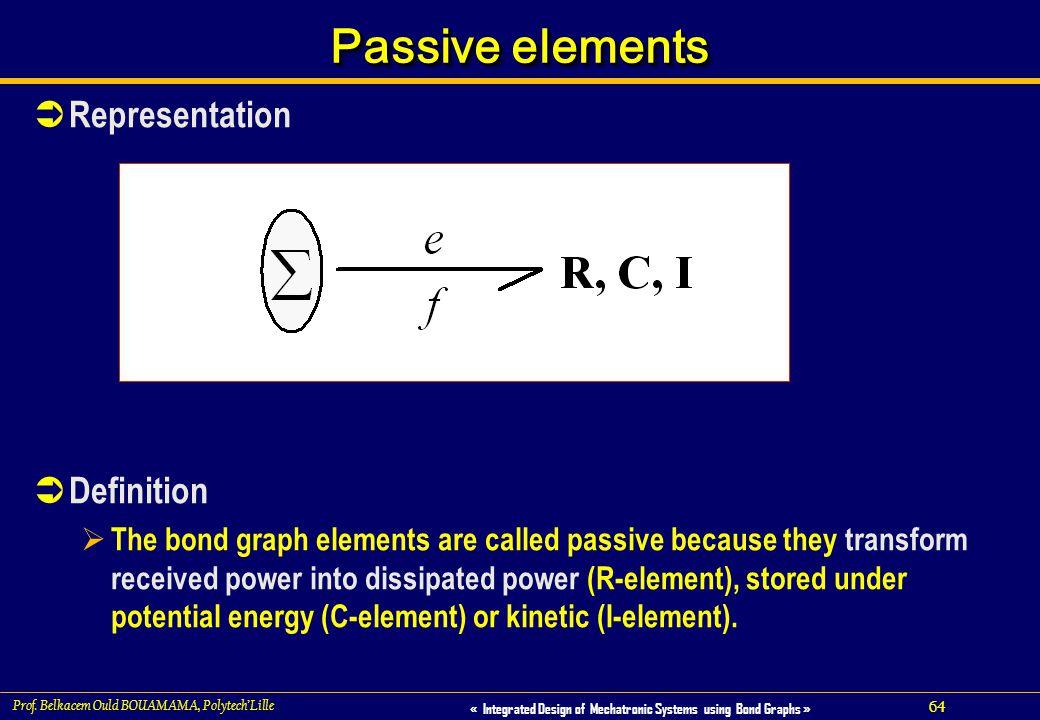 Passive elements Representation Definition