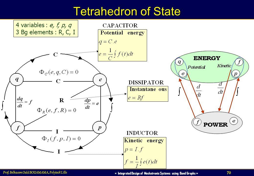 Tetrahedron of State 4 variables : e, f, p, q 3 Bg elements : R, C, I