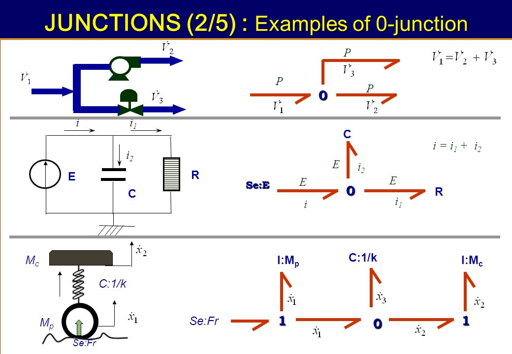 JUNCTIONS (2/5) : Examples of 0-junction