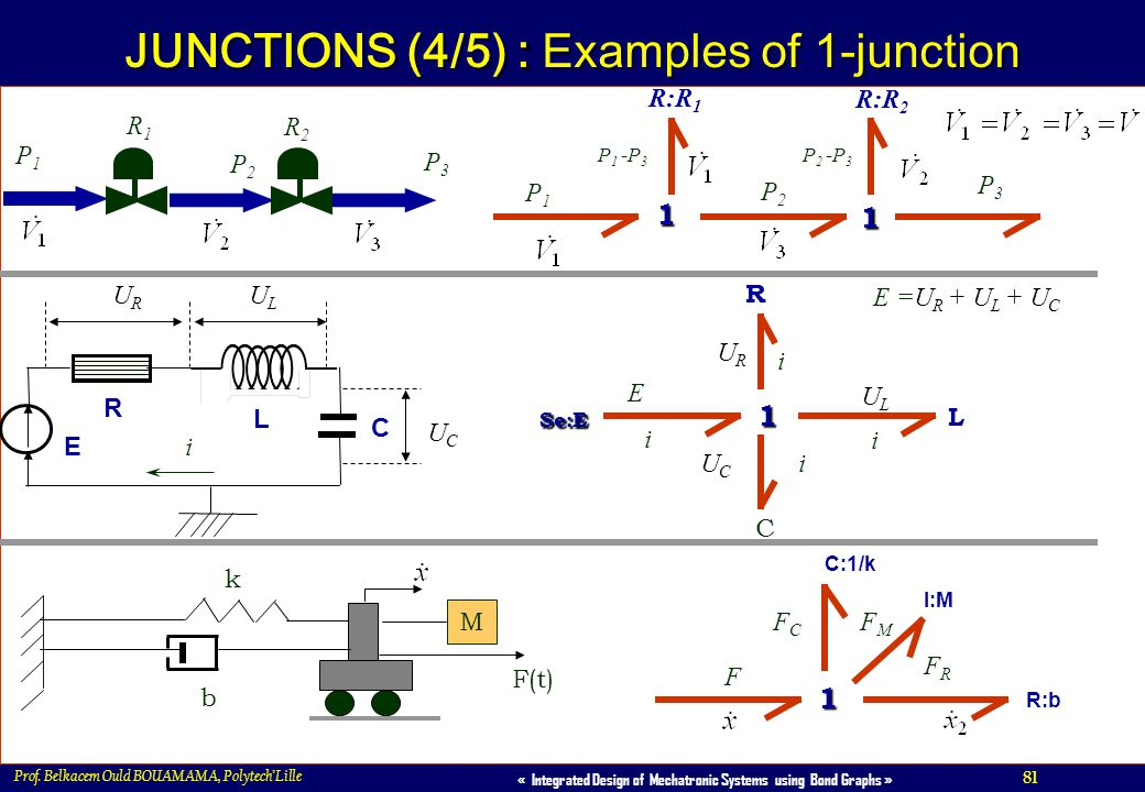 JUNCTIONS (4/5) : Examples of 1-junction