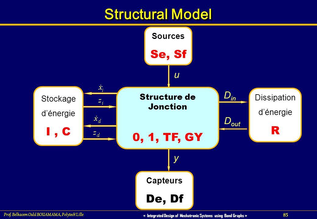 Structural Model Se, Sf I , C 0, 1, TF, GY R De, Df u Din Dout y