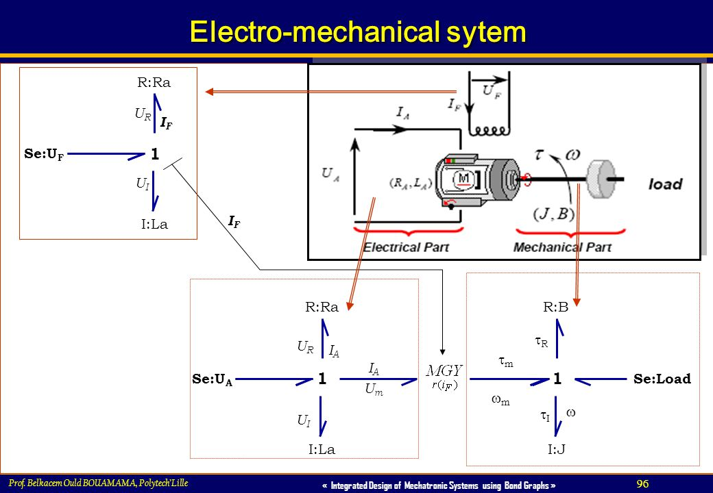 Electro-mechanical sytem
