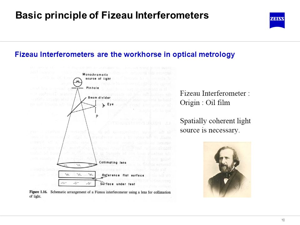 Basic principle of Fizeau Interferometers
