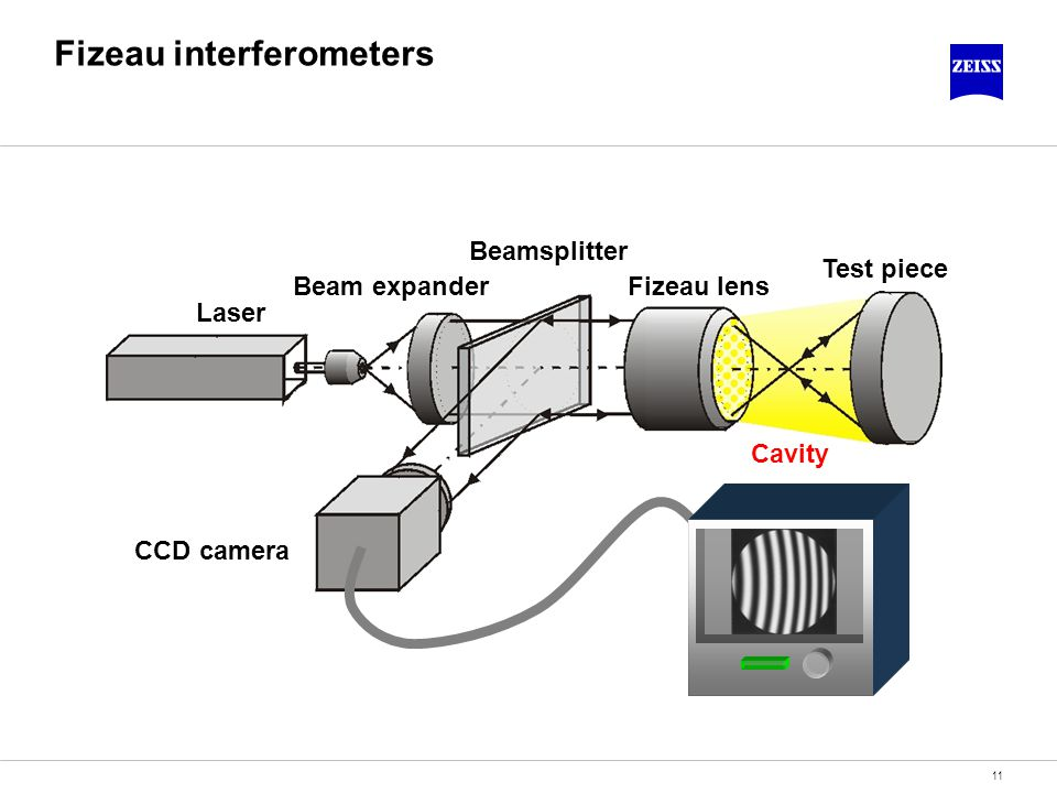 Fizeau interferometers