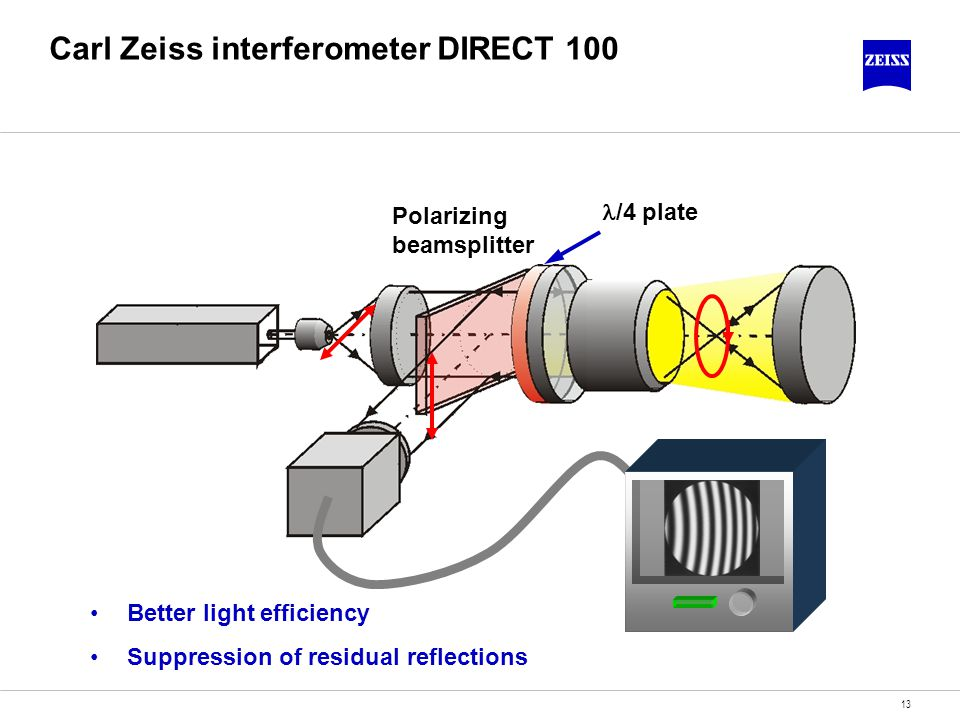 Carl Zeiss interferometer DIRECT 100