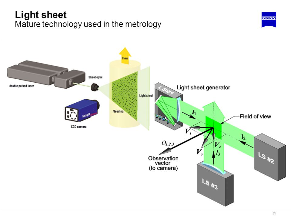 Light sheet Mature technology used in the metrology