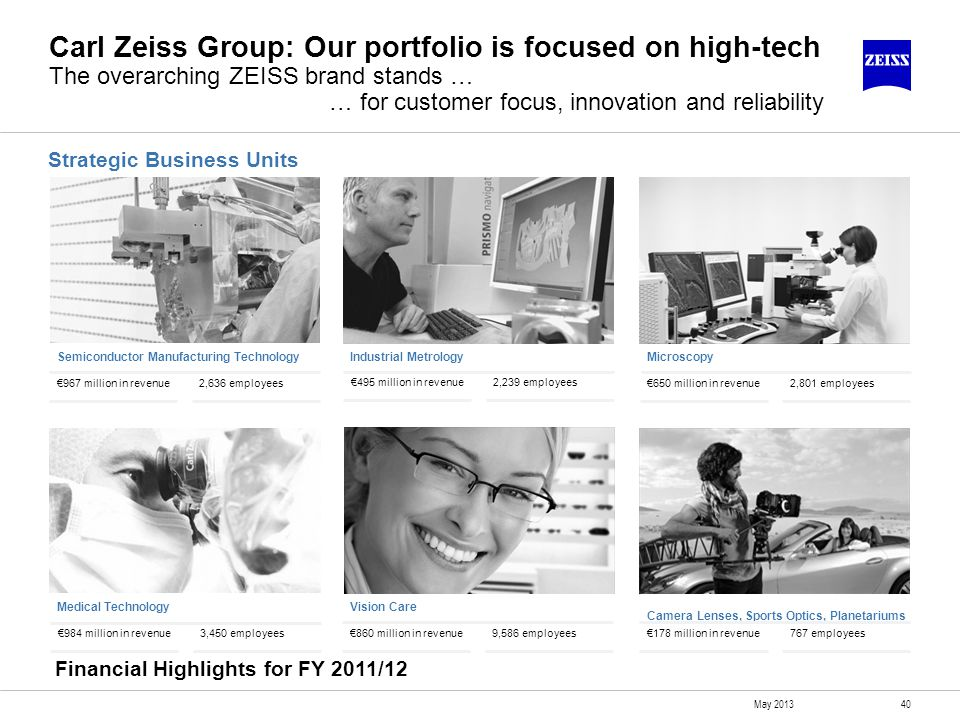 Carl Zeiss Group: Our portfolio is focused on high-tech The overarching ZEISS brand stands … … for customer focus, innovation and reliability