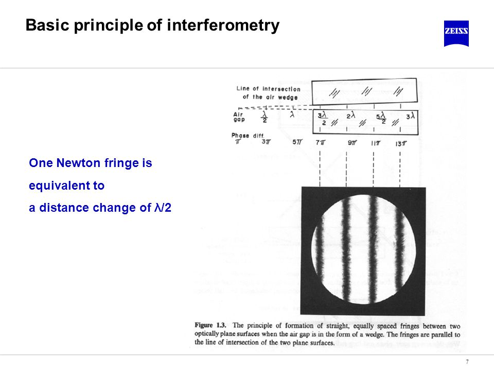 Basic principle of interferometry