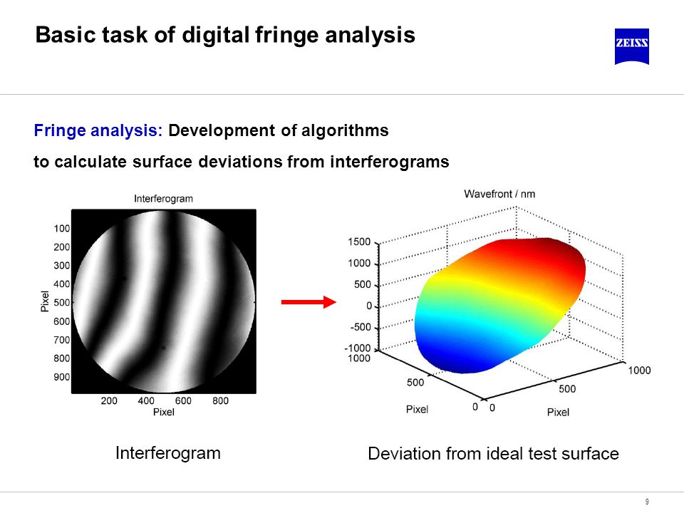 Basic task of digital fringe analysis