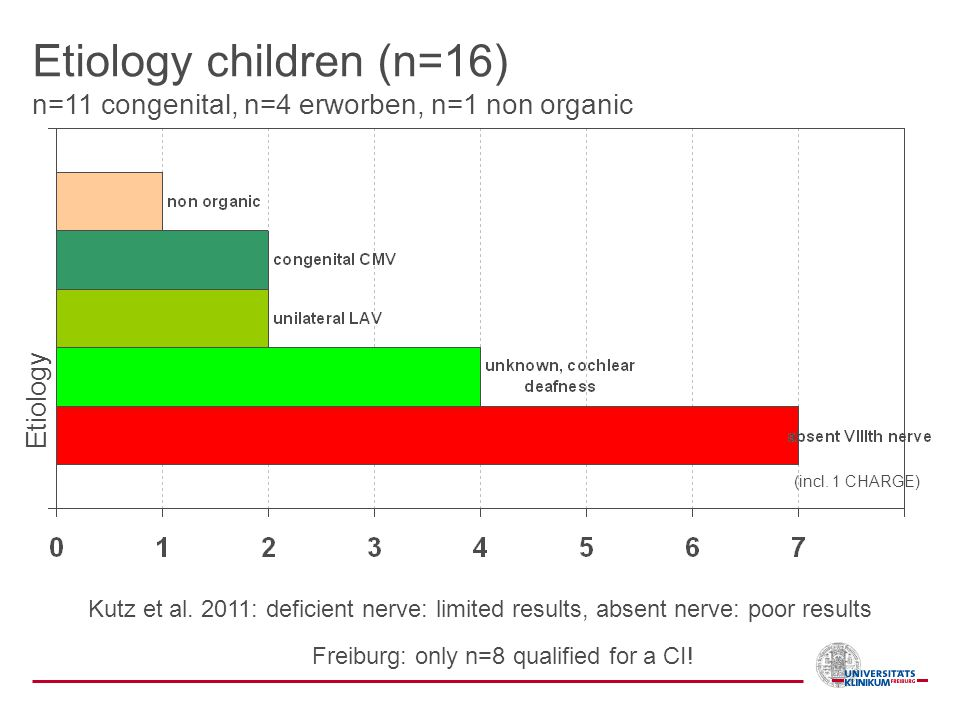 Freiburg: only n=8 qualified for a CI!