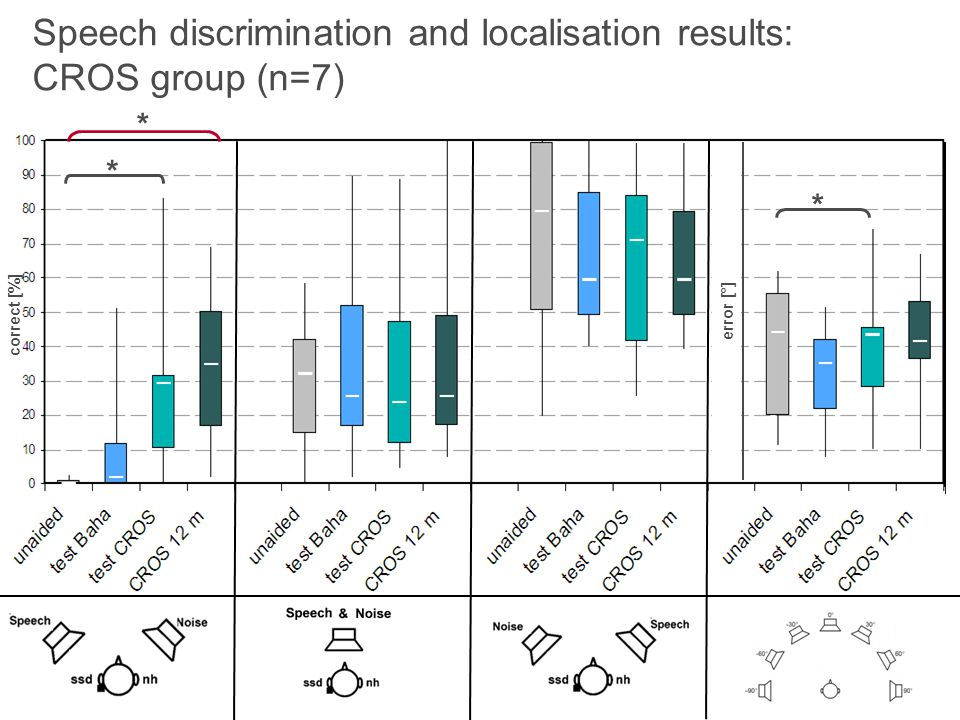 Speech discrimination and localisation results: CROS group (n=7)