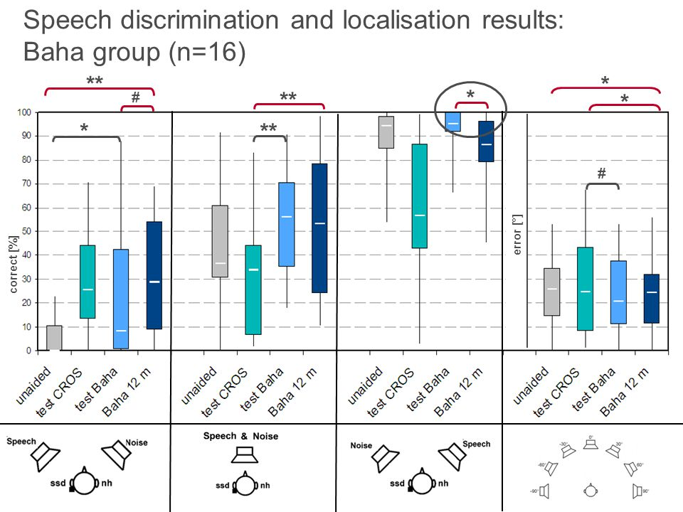 Speech discrimination and localisation results: Baha group (n=16)