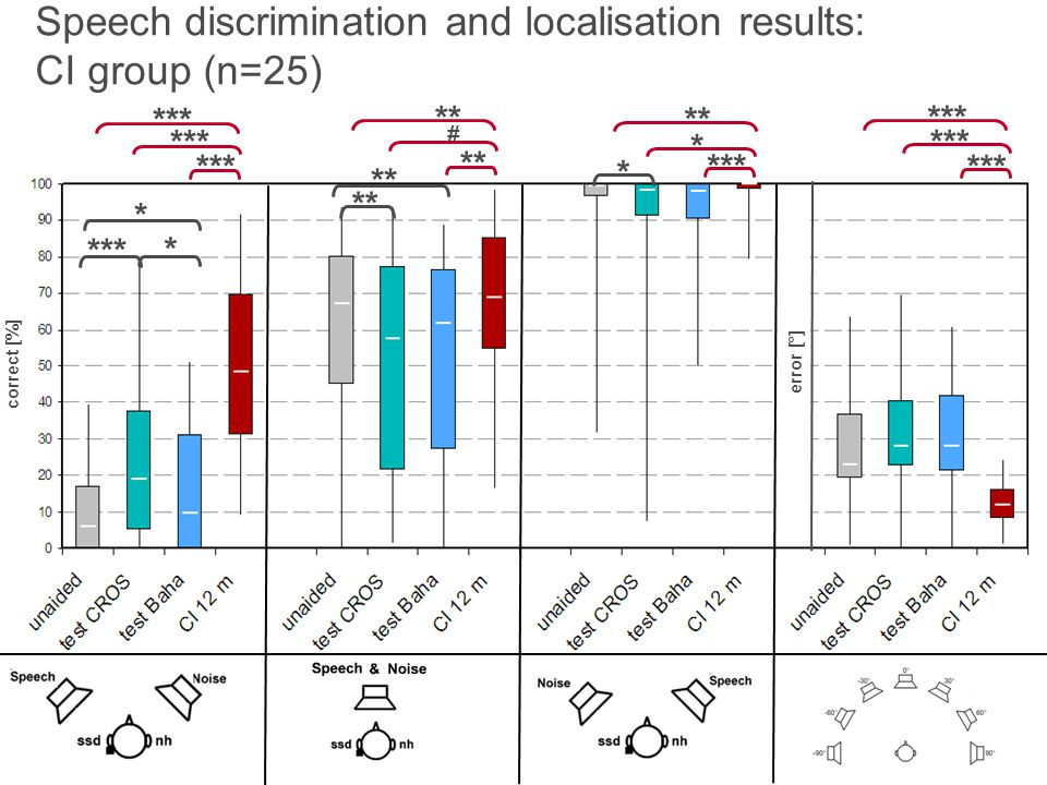 Speech discrimination and localisation results: CI group (n=25)