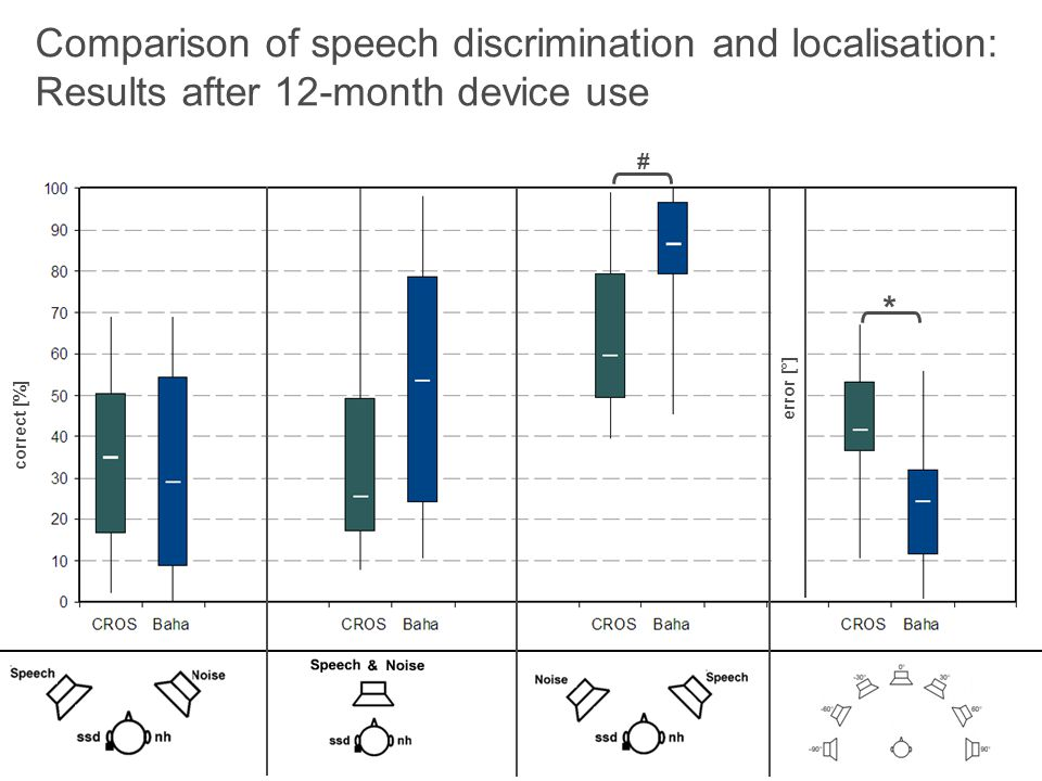 Comparison of speech discrimination and localisation: Results after 12-month device use