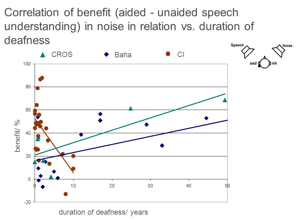 Correlation of benefit (aided - unaided speech understanding) in noise in relation vs. duration of deafness