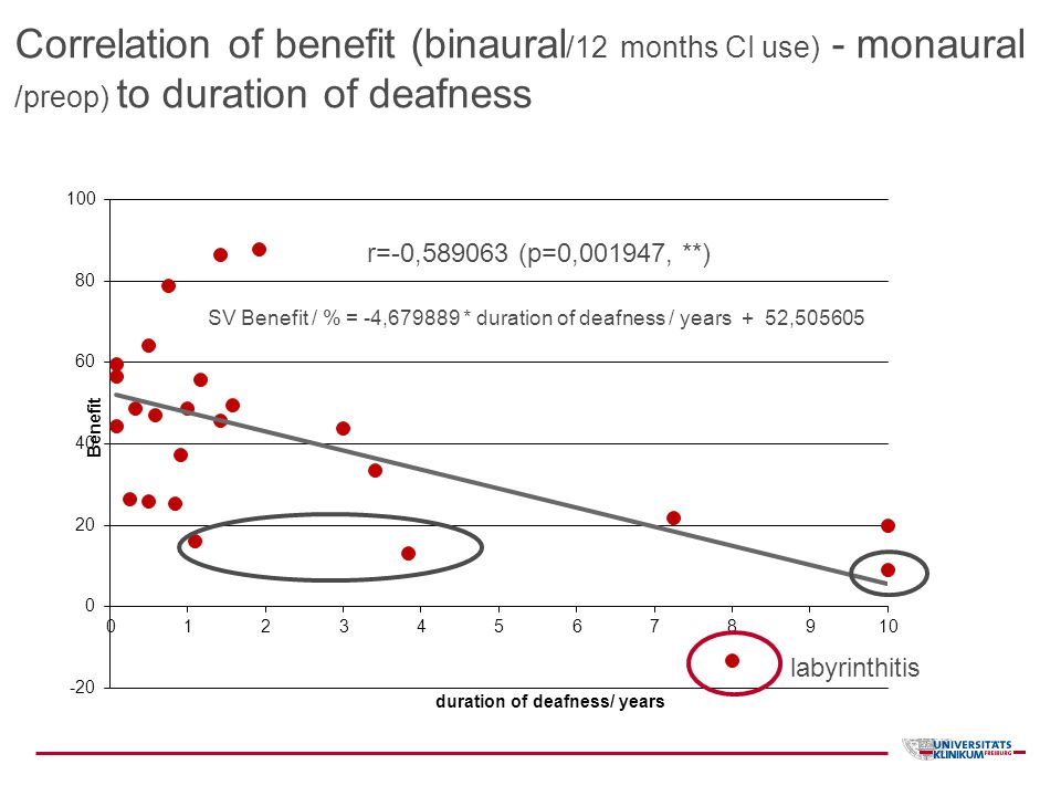 Correlation of benefit (binaural/12 months CI use) - monaural /preop) to duration of deafness