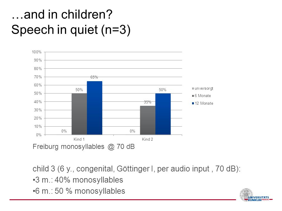 …and in children Speech in quiet (n=3)