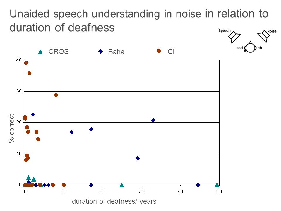 Unaided speech understanding in noise in relation to duration of deafness