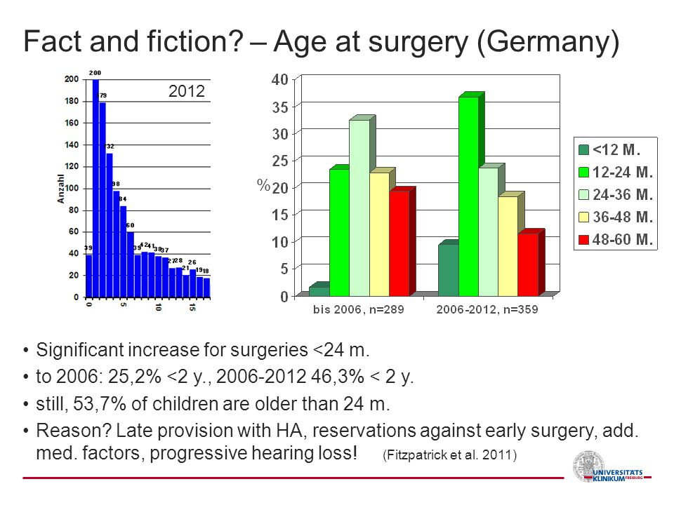 Fact and fiction – Age at surgery (Germany)