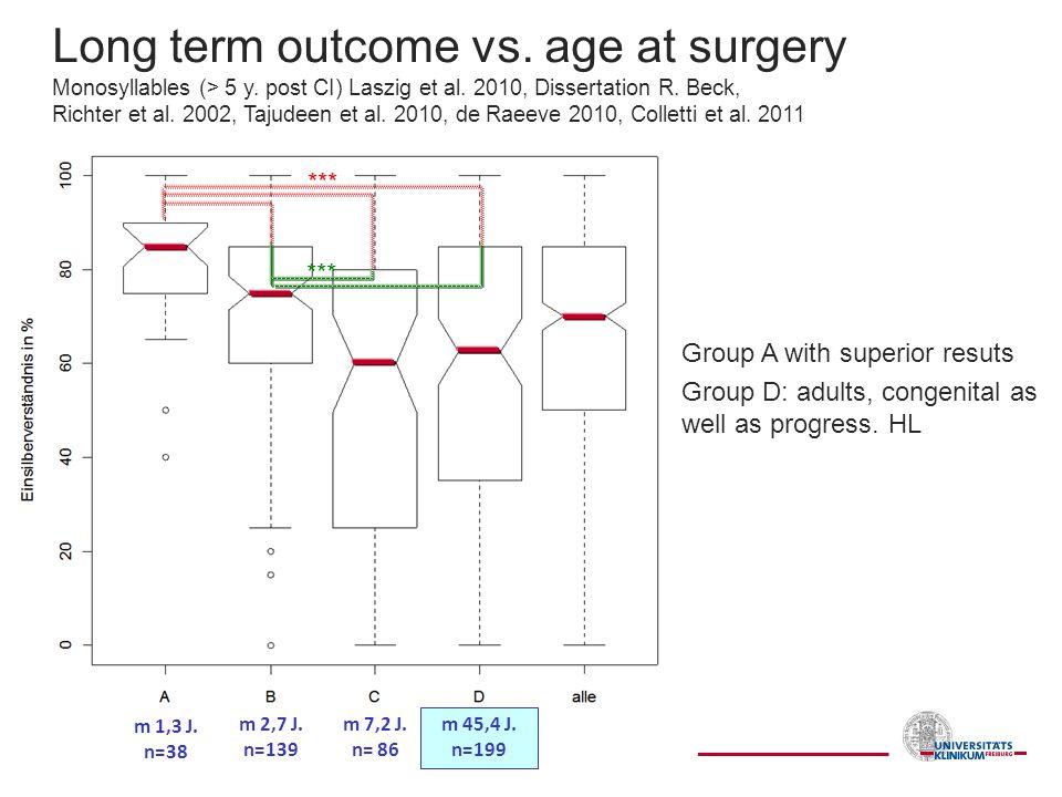 Long term outcome vs. age at surgery Monosyllables (> 5 y
