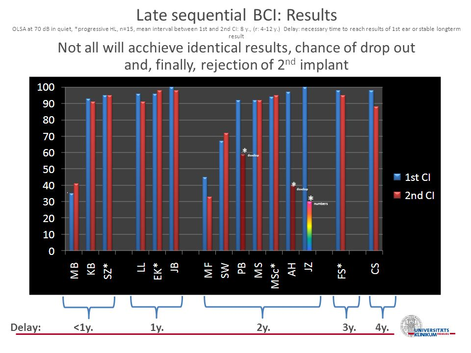 Late sequential BCI: Results OLSA at 70 dB in quiet,