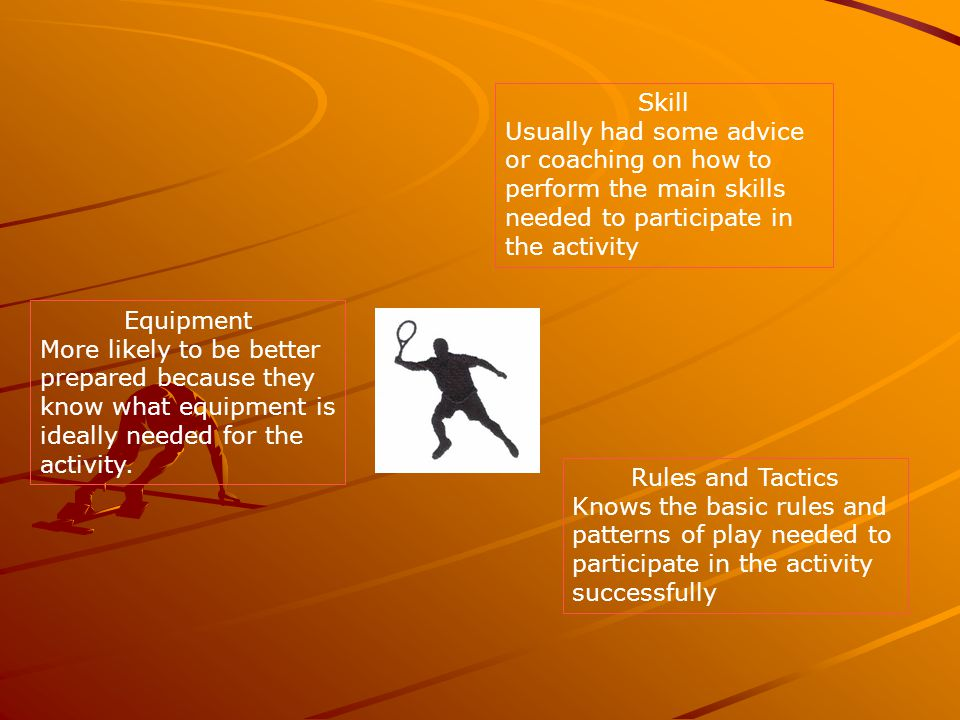 Skill Usually had some advice or coaching on how to perform the main skills needed to participate in the activity.