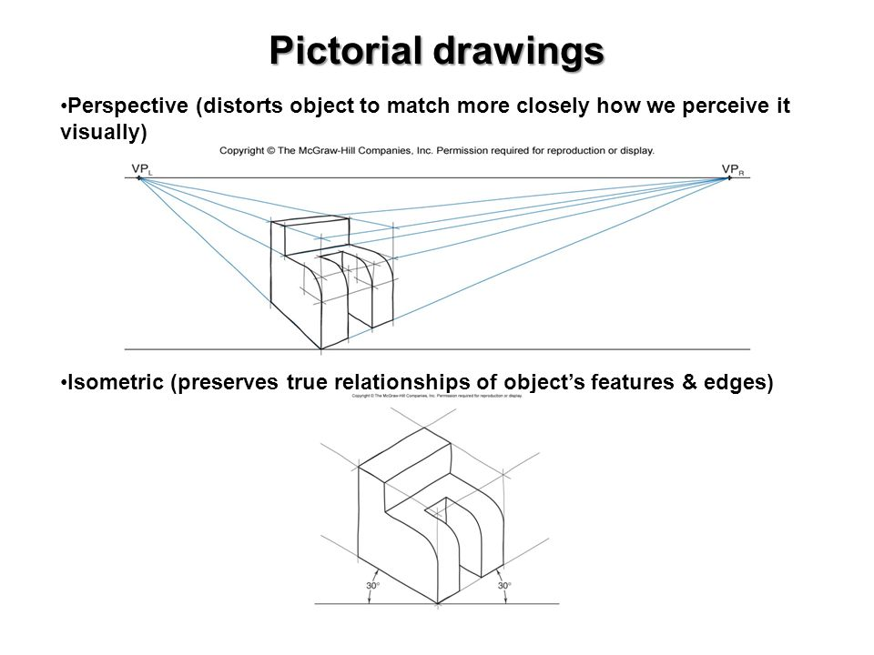 Pictorial drawings Perspective (distorts object to match more closely how we perceive it visually)
