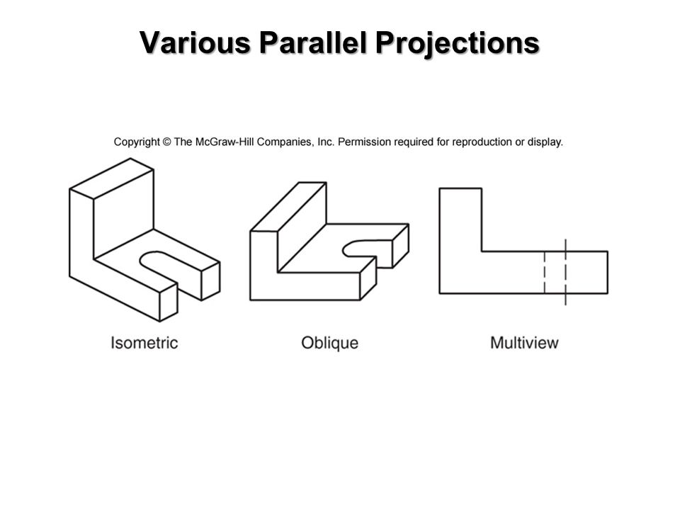 Various Parallel Projections