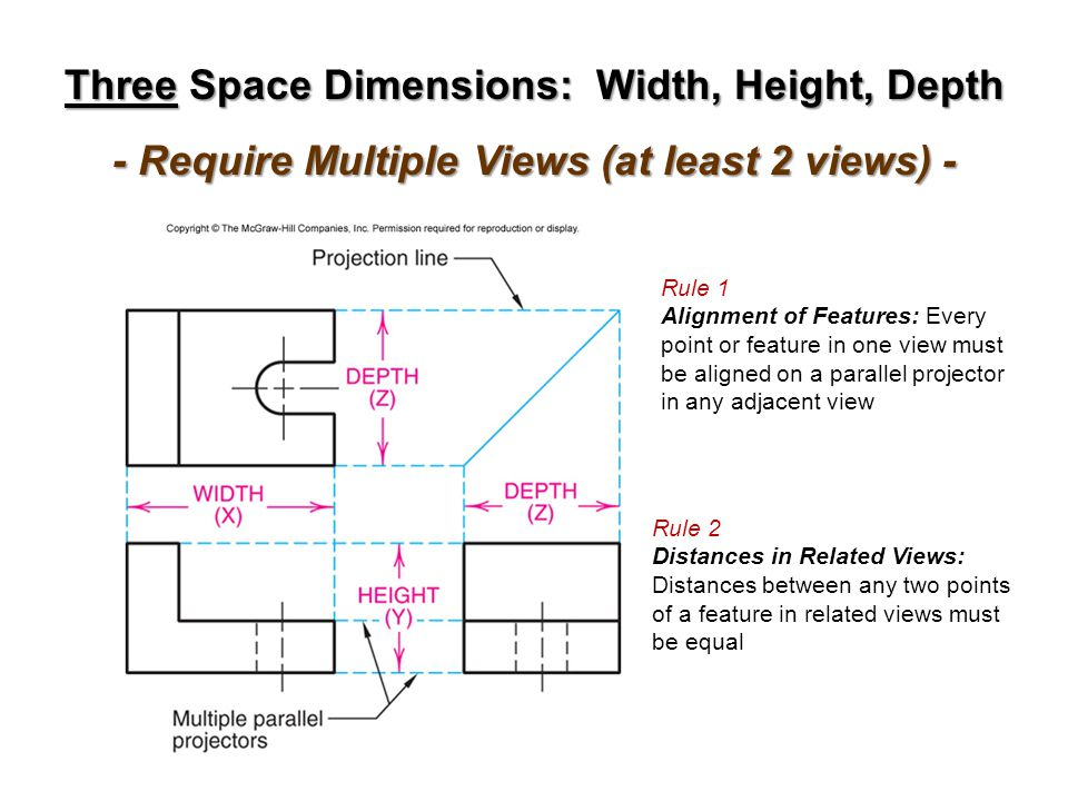 Three Space Dimensions: Width, Height, Depth