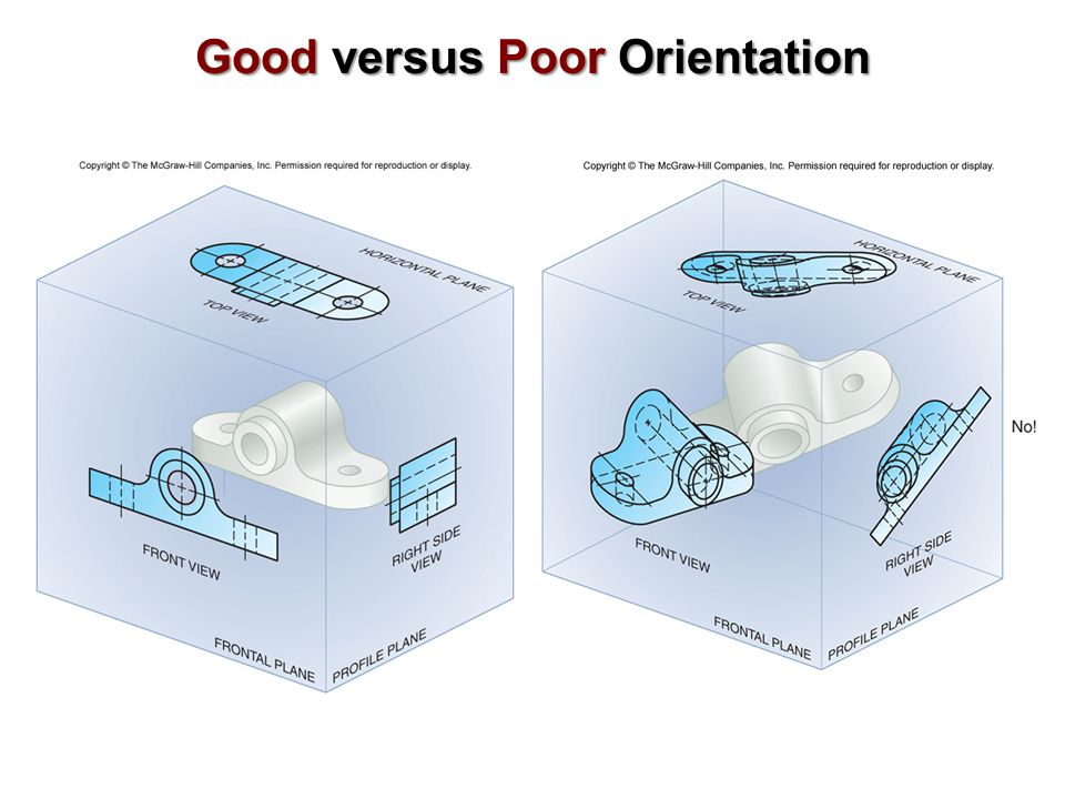 Good versus Poor Orientation