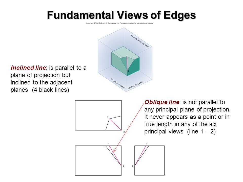 Fundamental Views of Edges