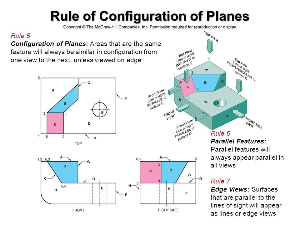 Rule of Configuration of Planes