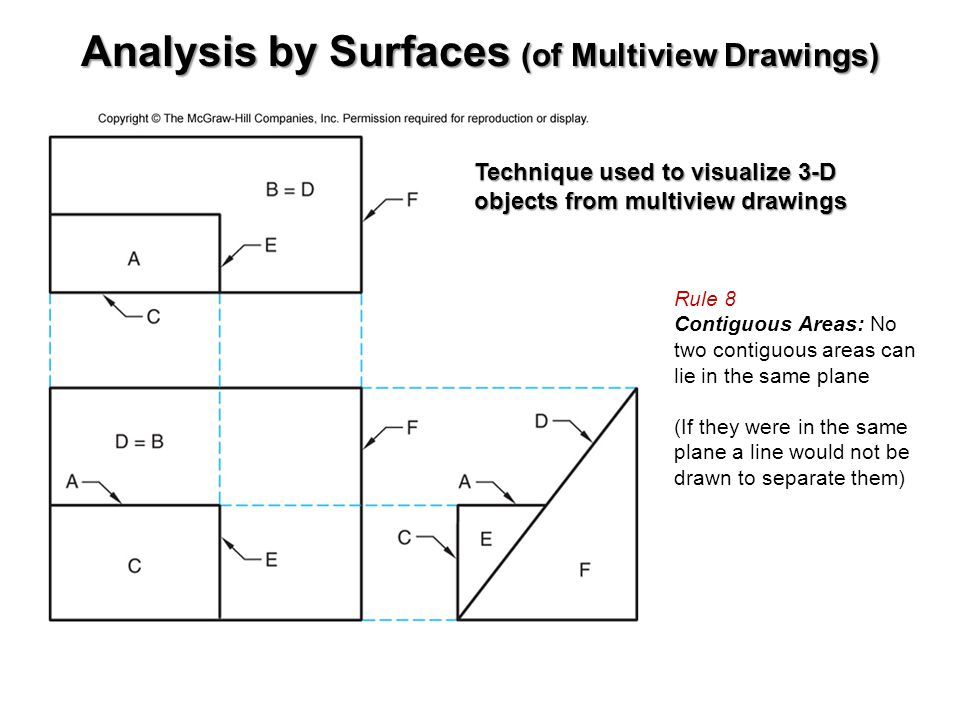 Analysis by Surfaces (of Multiview Drawings)