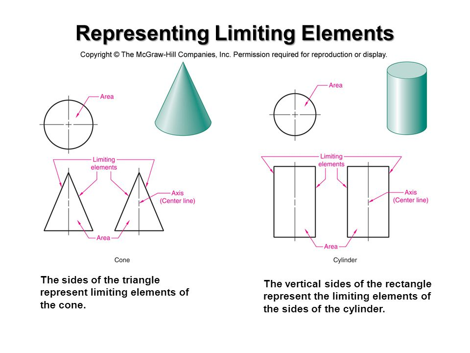 Representing Limiting Elements
