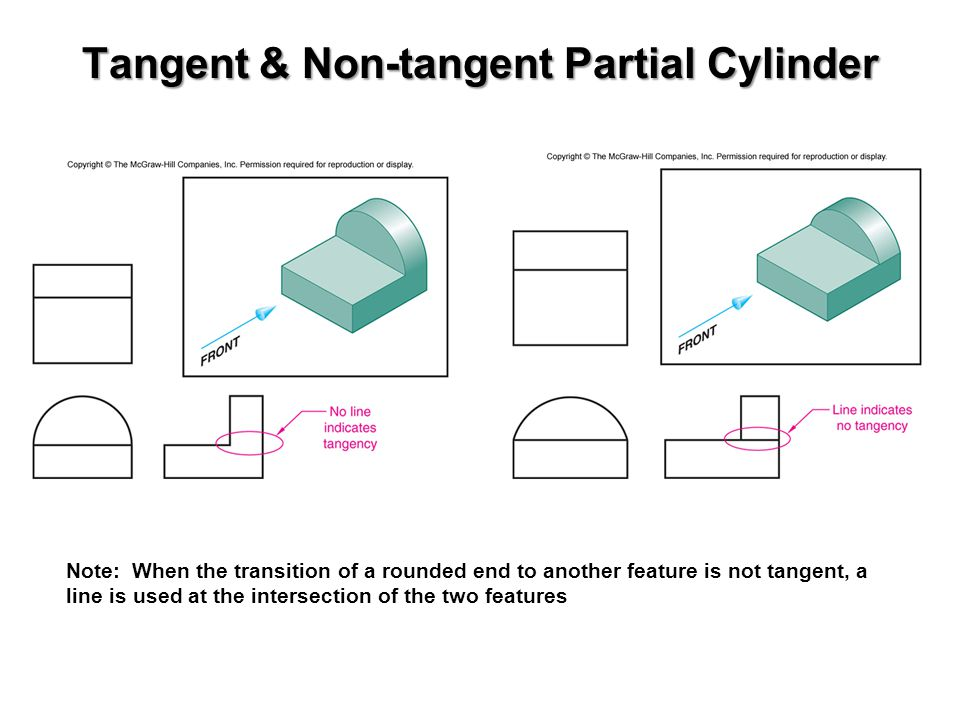 Tangent & Non-tangent Partial Cylinder