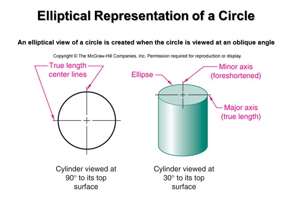 Elliptical Representation of a Circle