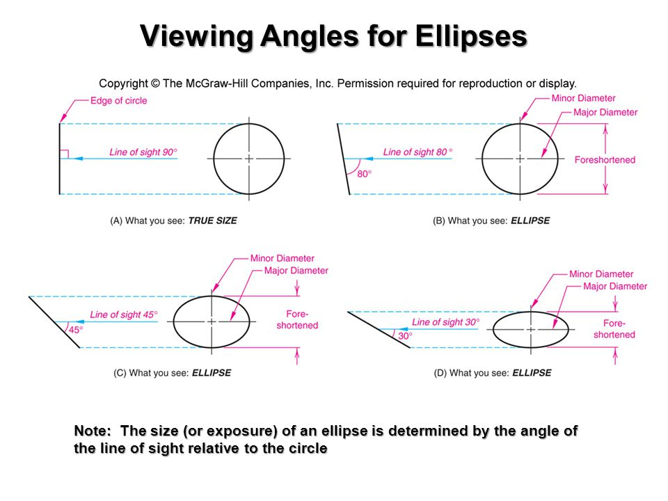 Viewing Angles for Ellipses