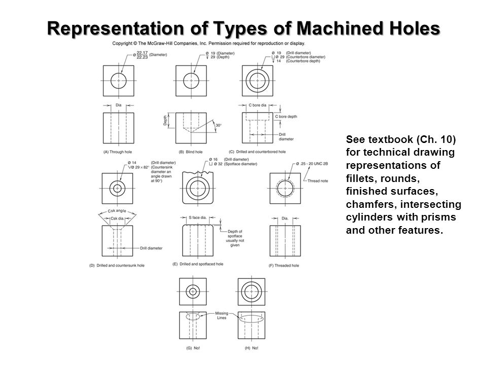 Representation of Types of Machined Holes