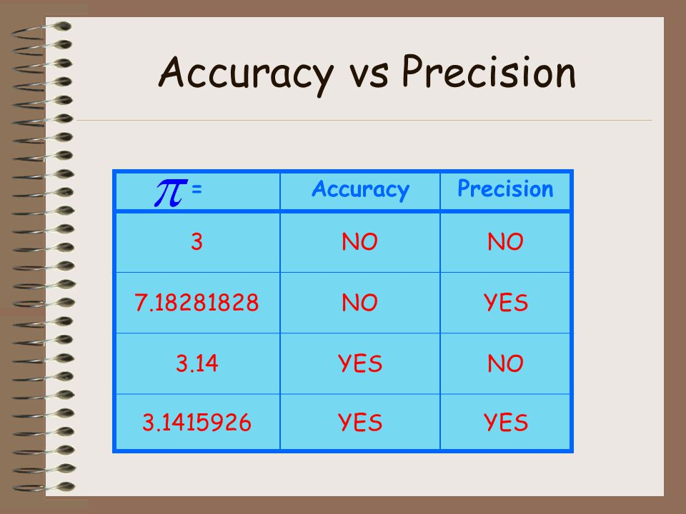 Accuracy vs Precision = Accuracy Precision 3 NO 7.18281828 YES 3.14