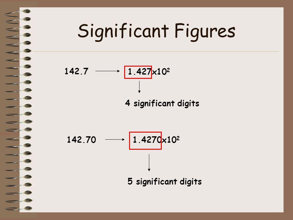 Significant Figures 142.7 1.427x102 4 significant digits 142.70