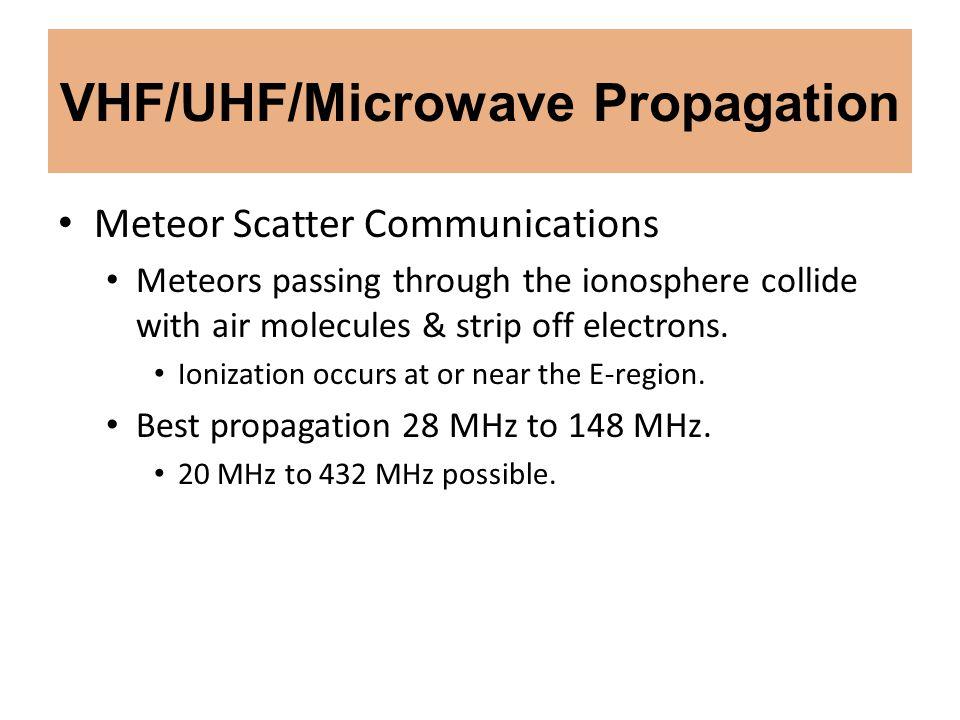 VHF/UHF/Microwave Propagation