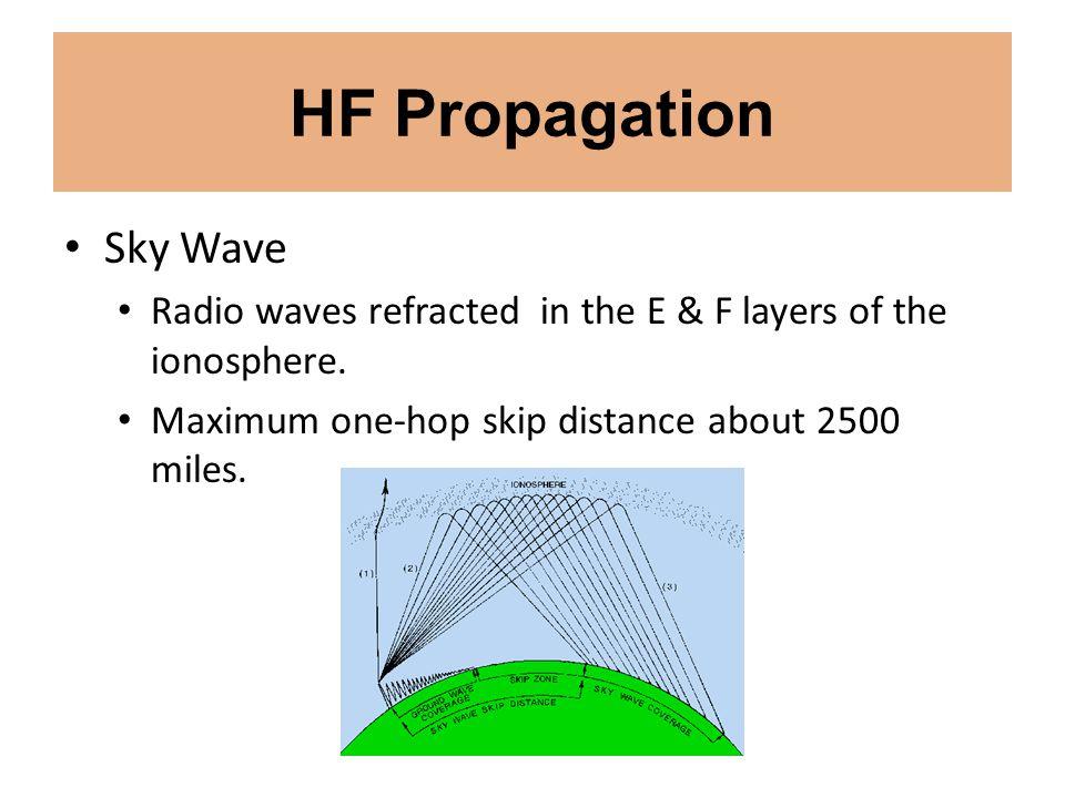 HF Propagation Sky Wave